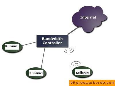 Band Genişliği (Bandwidth) Nedir?