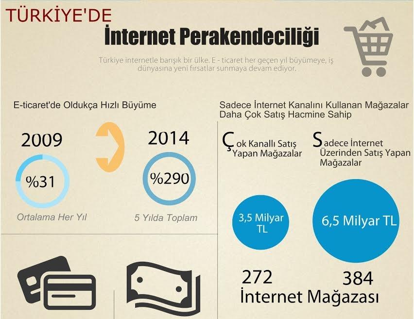 Pazar Arabasından Kargo Takip Numarasına: Türkiye'de E-ticaret