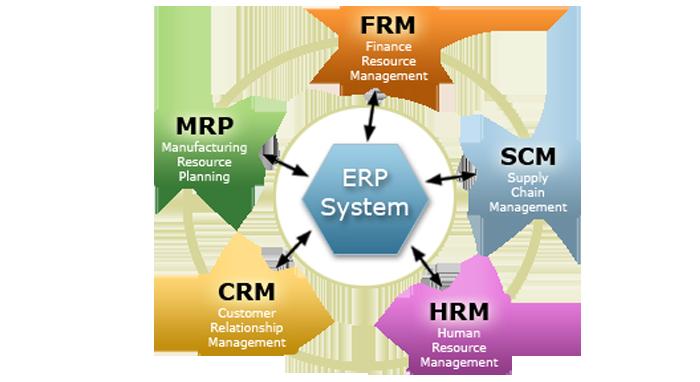 CRM ve ERP Yazılımları Tanımı ve Aralarındaki Farklar