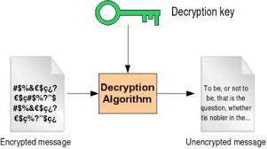 Deşifre Etmek (Decryption) Nedir?