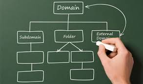 Alan Adı (Domain), Alt Domain (Subdomain) Nedir?