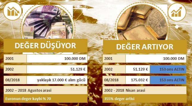 Altın & Euro Paritesi Kıyaslama